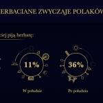 Herbata w Polsce...